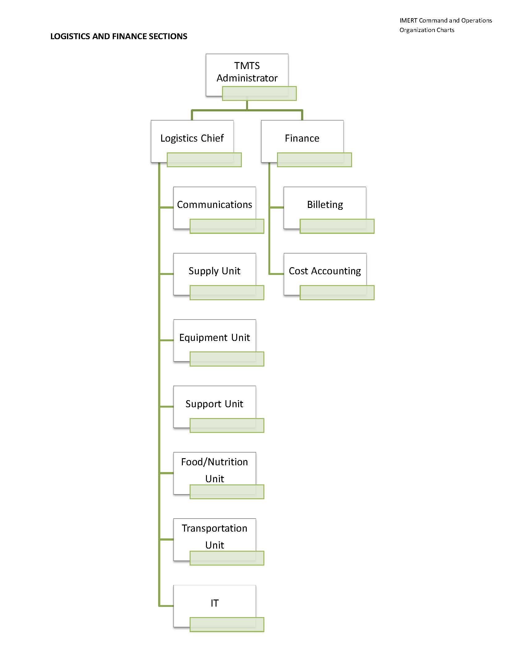 Logistics and Finance